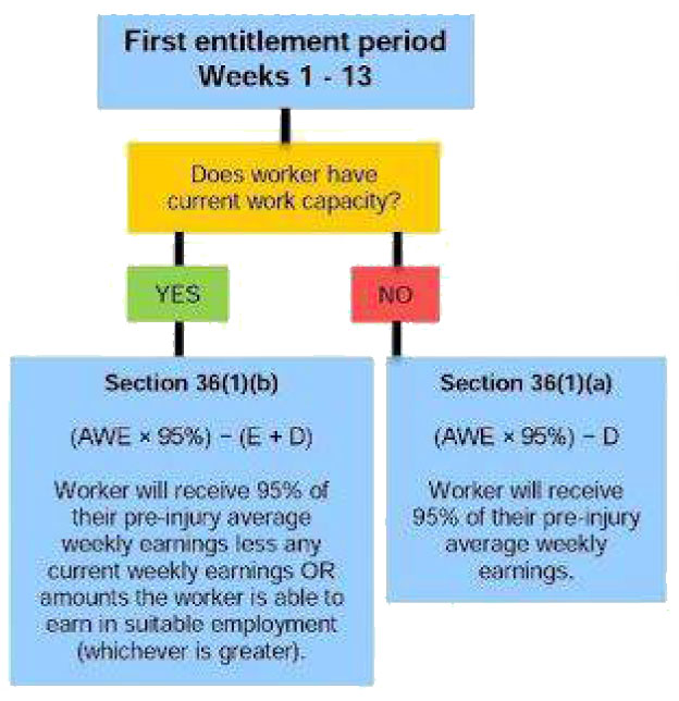 First entitlement period Weekly Payments Workers Compensation