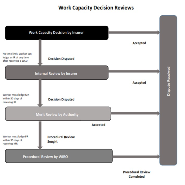 Work Capacity Decision Reviews WIRO Lawyer Sydney